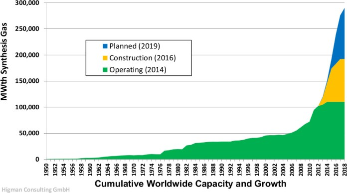 2014_Gasification_Worldwide_Capacity_and_Growth
