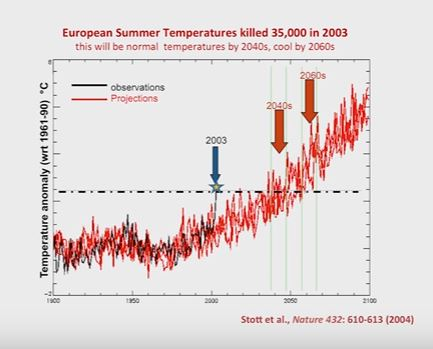 30 - 2013 cool summer by 2040 normal summer 2060