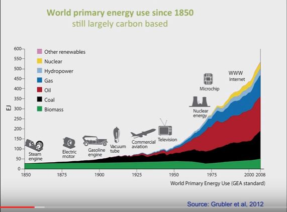 6 renewables can't even be seen on this chart