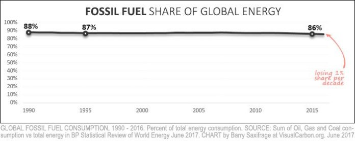 bp-global-fossil-burn-percent