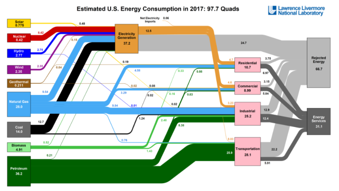 US Energy Waste