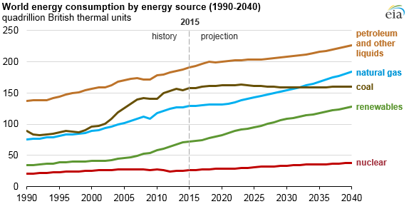 WORLD ENERGY 2040