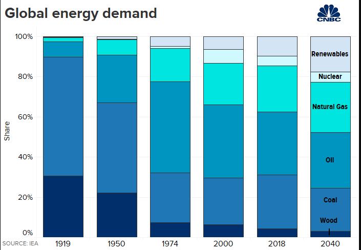 2040 ENERGY