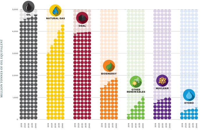 global-energy-mix-graph