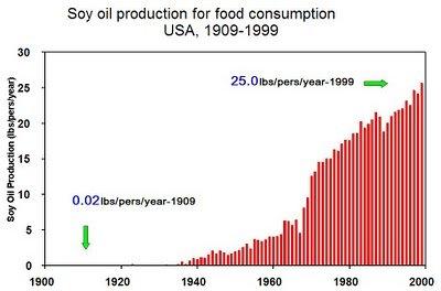 Soy+oil+consumption